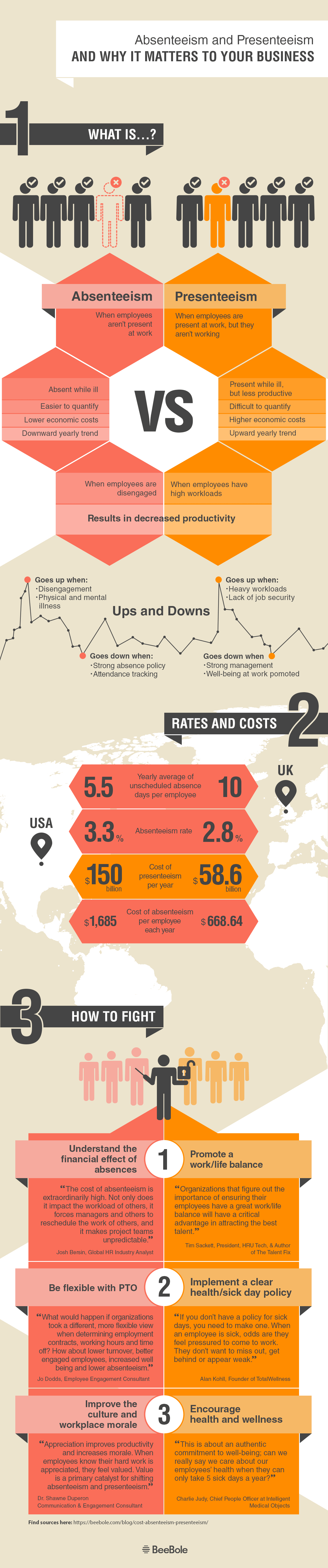 This infographic looks at the cost of absenteeism and presenteeism in the workplace in the U.S. and the UK.