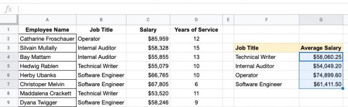 spreadsheets for human resources to look at company salaries