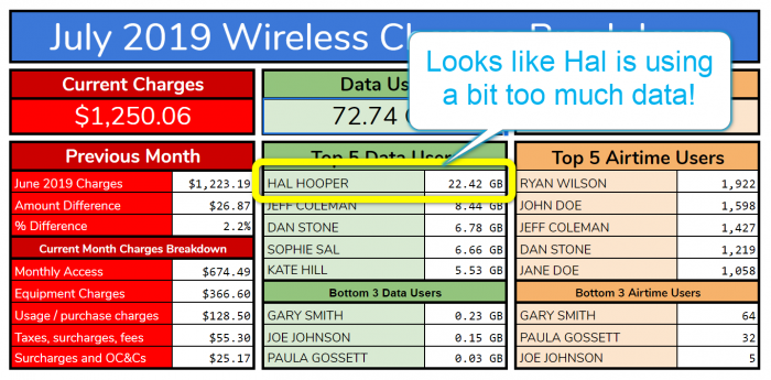 Use this Google spreadsheet to manage employee cell phone data usage and to see who's using too much/too little.