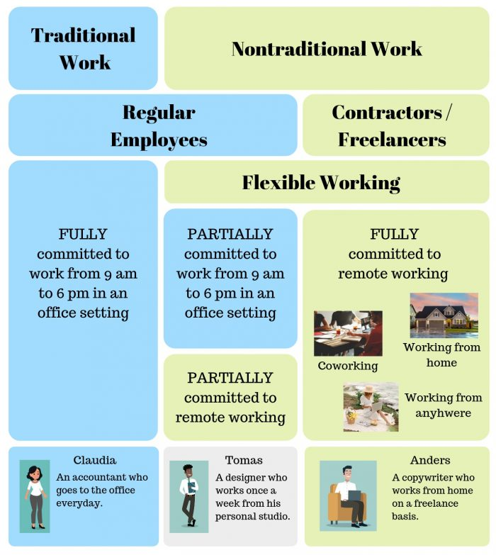 types of flexible working and remote working jobs