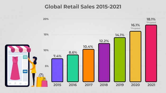 A look at the global retail sales from 2015 and projecting them into 2021, important numbers to keep in mind if thinking about managing a successful ecommerce business.