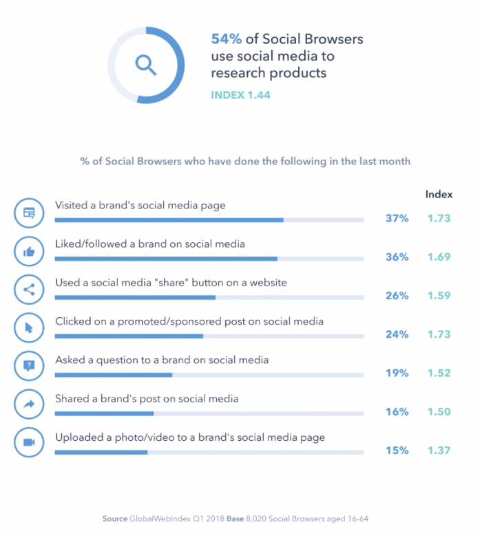 Social media plays a big part in a successful ecommerce business, and these numbers prove it.