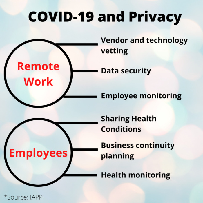 Covid-19 has had an impact on employee privacy, whether those employees are at the office or working from home.