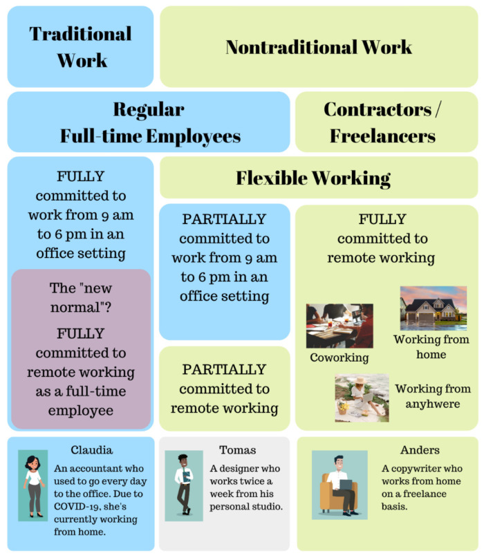 Traditional work vs. non-traditional work, including full-time employees flexible working