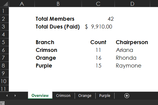 This overview sheet in Excel has incorrect data, so how can we make sure the Excel formula is working?