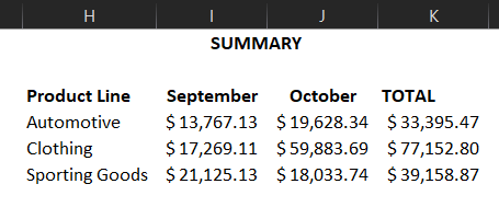 A summary page on Excel can be helpful, but only if the source data is correct.