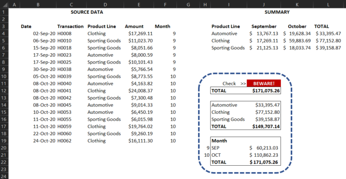 One quick, easy way to double check that the data adds up and that Excel formulas are working is by crossfooting