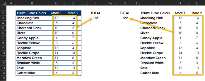 Using tables in Excel is the ideal way to keep data updated and to ensure a formula is working.