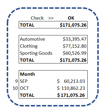 An example of when an Excel formula is working, the data does add up in Excel, and we are able to trust the data in the summary tab of the workbook