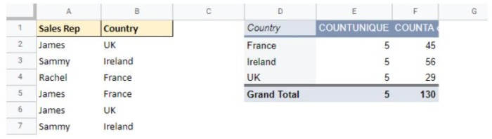 A pivot table in google sheets with COUNTA and COUNTUNIQUE