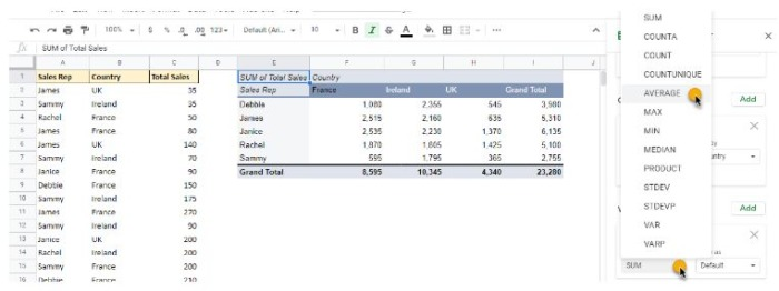 One aggregation method in google sheets' pivot tables is founder under VALUES > SUM > AVERAGE