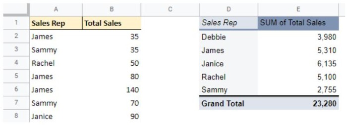 Here you can see the source data on the left and the Google Sheets pivot table on the right