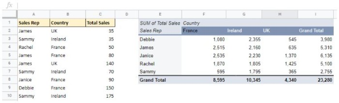 Here is the source data on the left, and the Google Sheets pivot table with multiple fields on the right