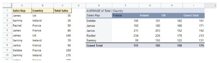 Source data on the left with a pivot table calculating averages on the right