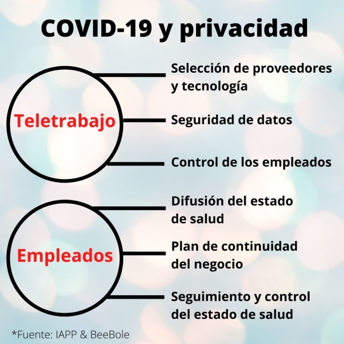 privacidad y covid19