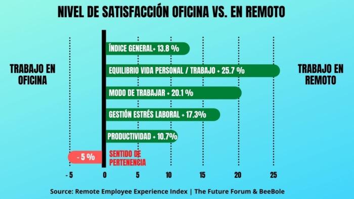 trabajo en oficina vs trabajo en remoto