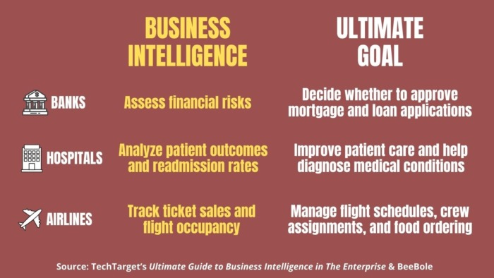 how is business intelligence used across industries