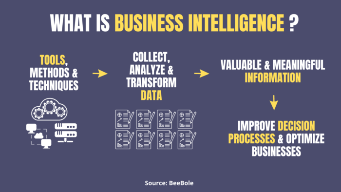 what is business intelligence in simple terms