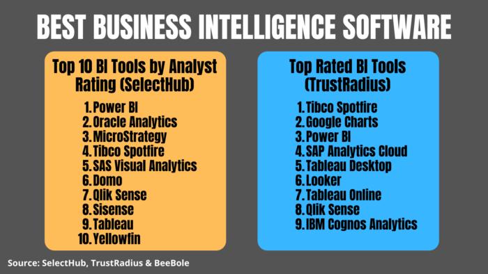 Top BI software lists