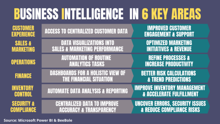 Example of how business intelligence improves 6 key areas